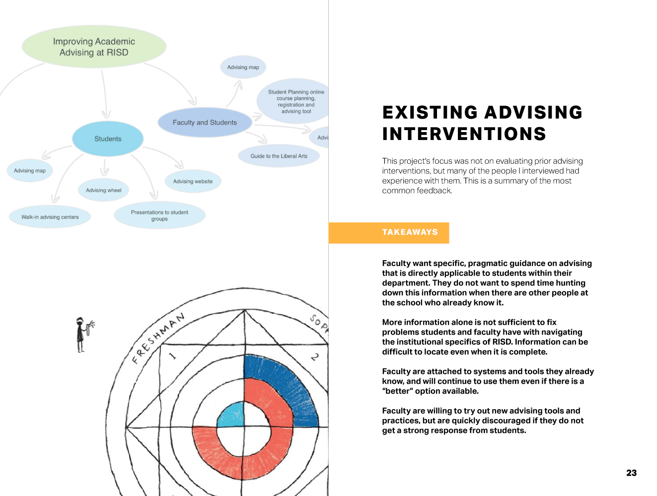 Advising-at-RISD_spread14_R